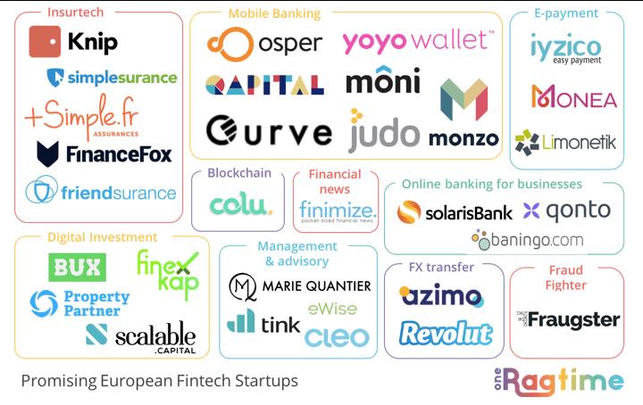Promising European FinTech