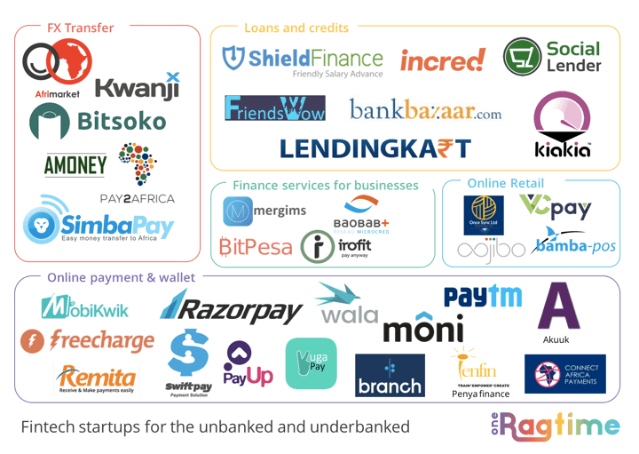 FinTech for the Unbanked