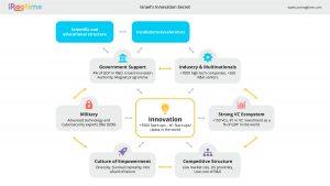 Israel Innovation Secret
