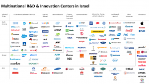 Multinational R&D & Innovation Centres in Israel