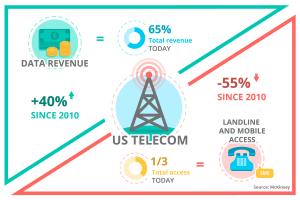Infographic US telecom 4yfn