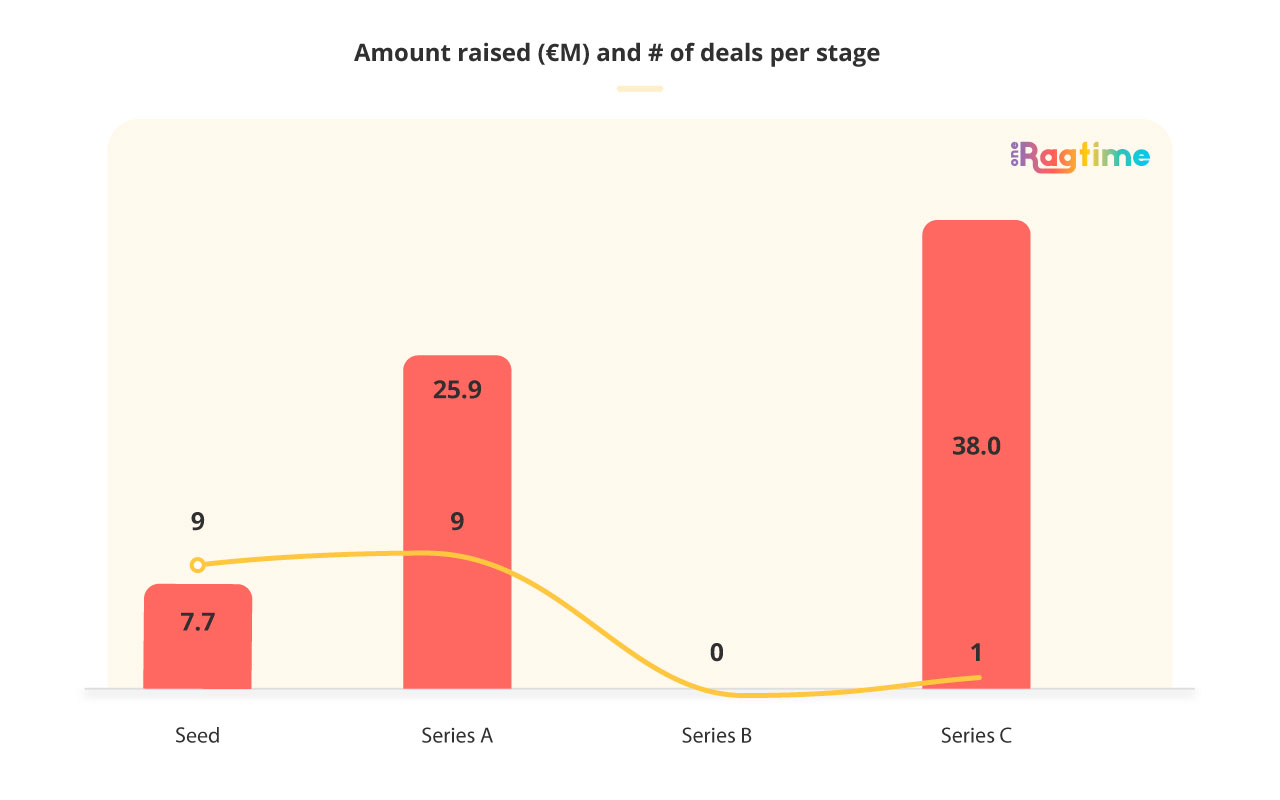 Amount raised and deals per stage in Spain in October