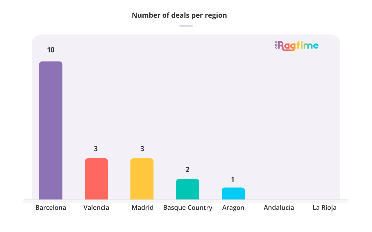 Number of deals per region in Spain in October