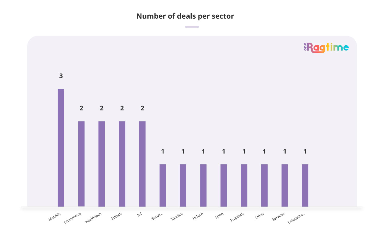 Number of deals per sector in Spain in October