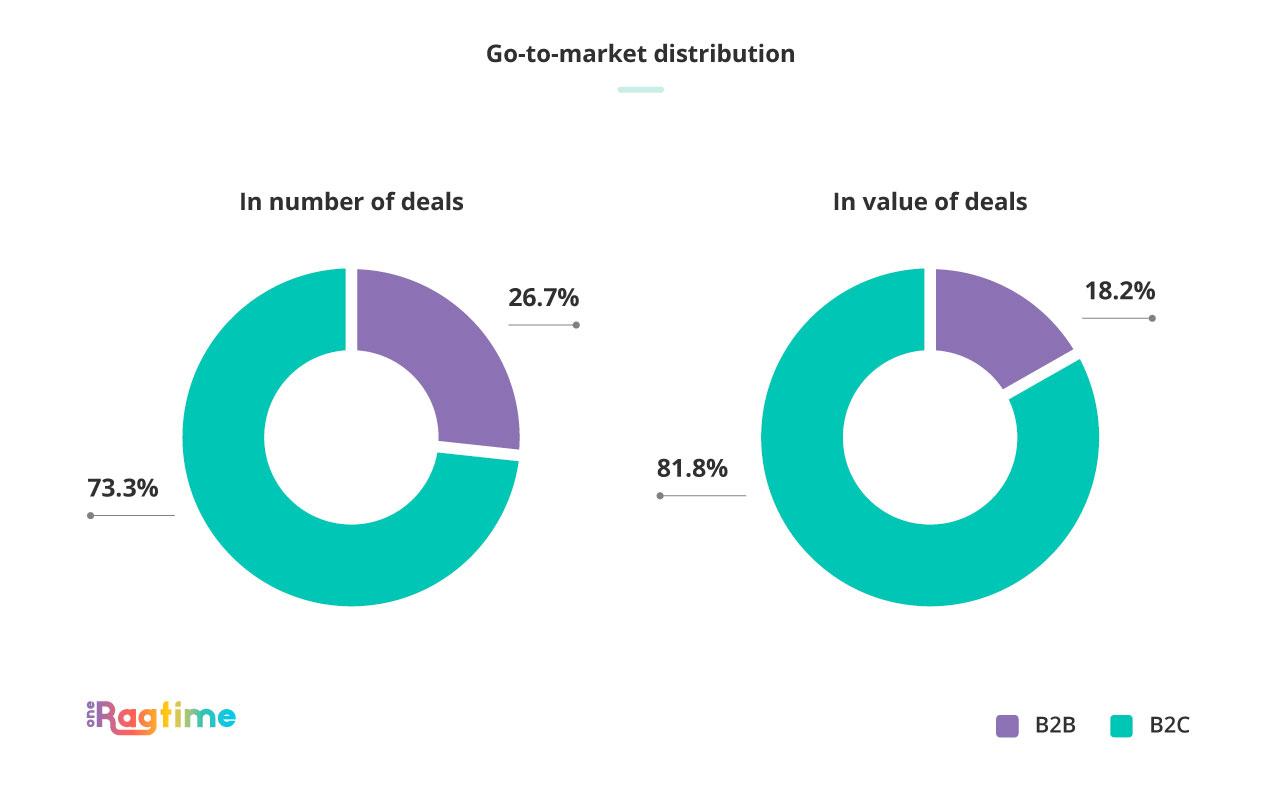 Go-to-market distribution Spain November 2018