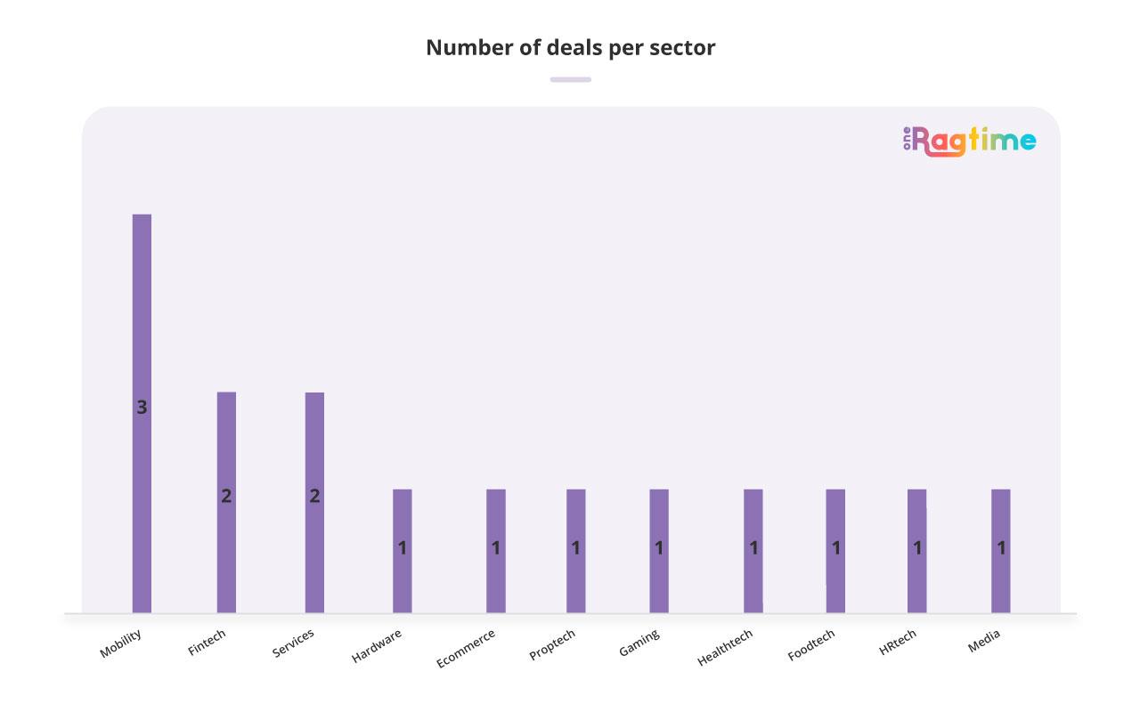 Number of deals per sector Spain November 2018